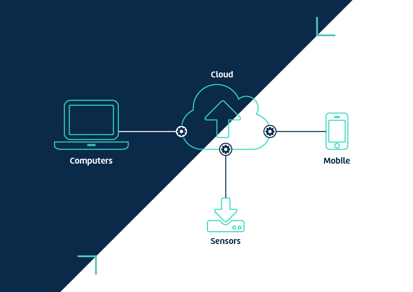 sensor_cloud_logging